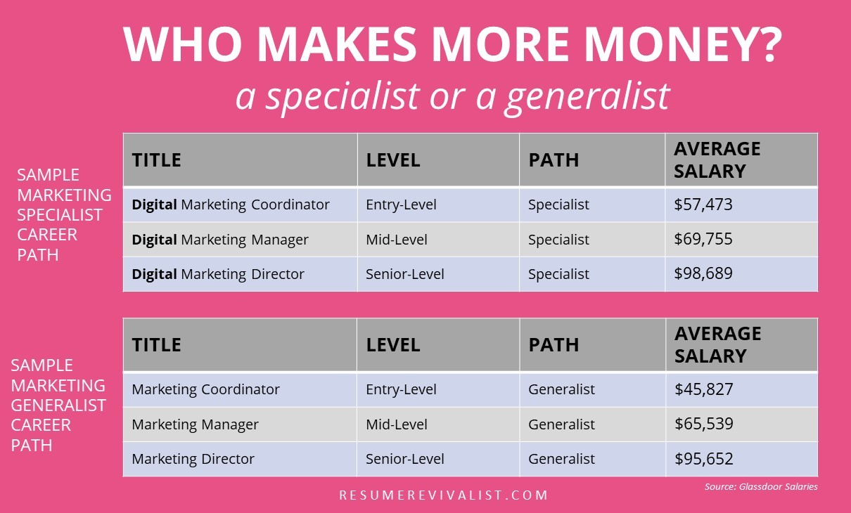 specialist versus generalist graphic   resume revivalist